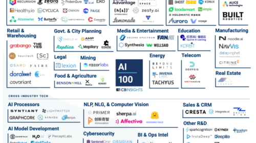 Most promising AI startups 2020