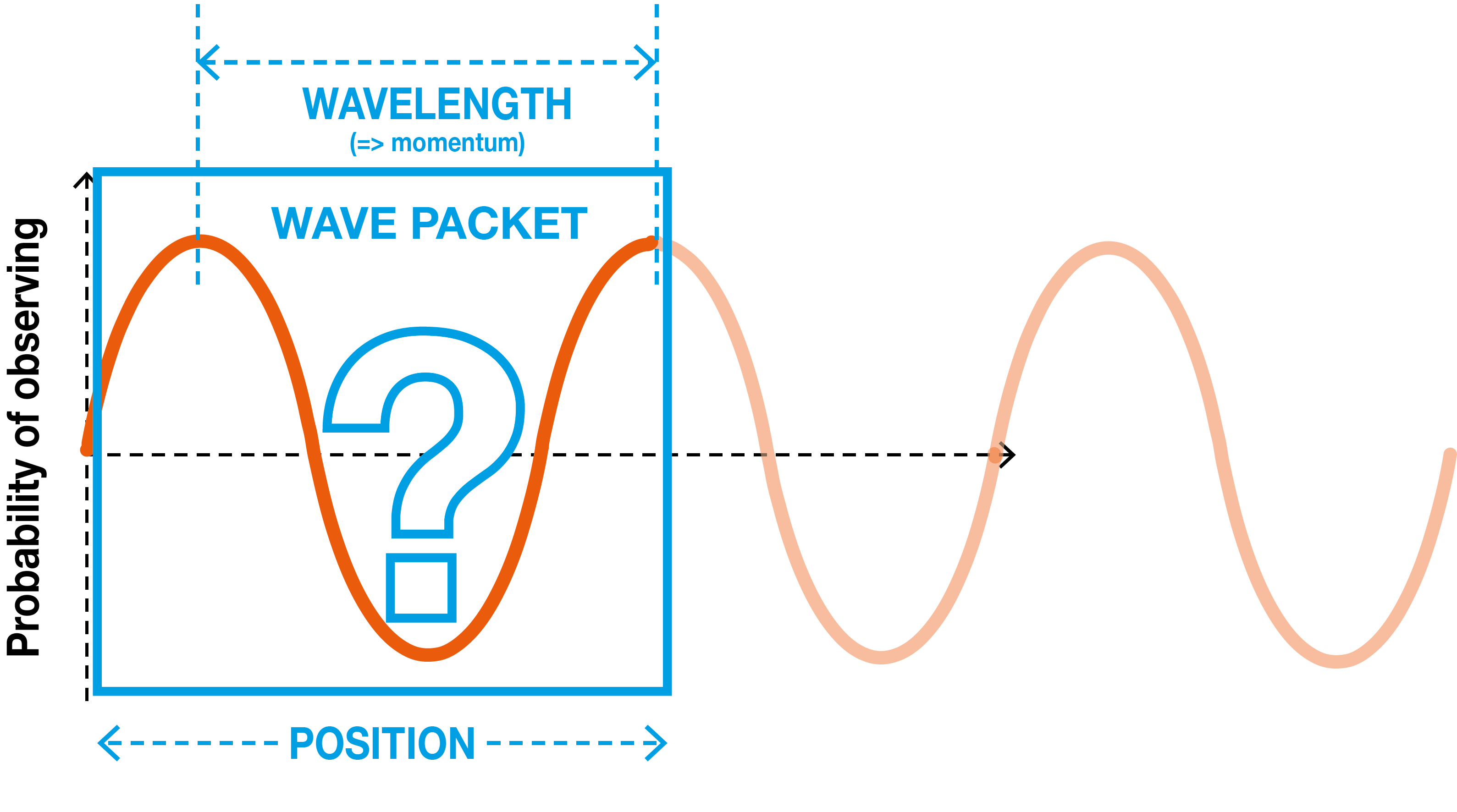 Demonstrating what a wave packet is and where to how to interpret its wavelength and position from a wave chart