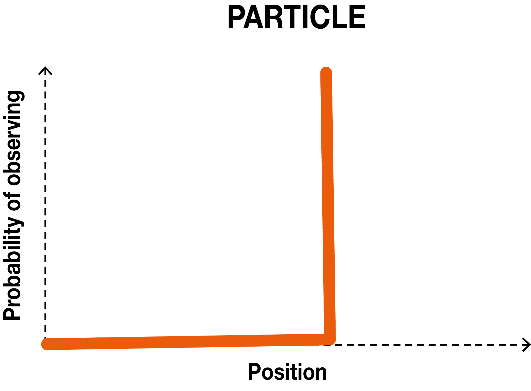 Spike graph showing particles position having 100% probability of being observed in a single position in space and 0% probability of being observed in any other position in space.