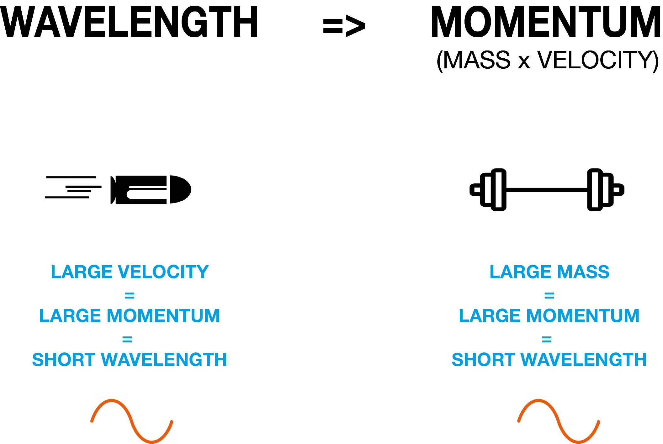 Infographic showing wavelength = momentum and giving examples of a heavy and fast moving objects having high momentum thus a short wave length