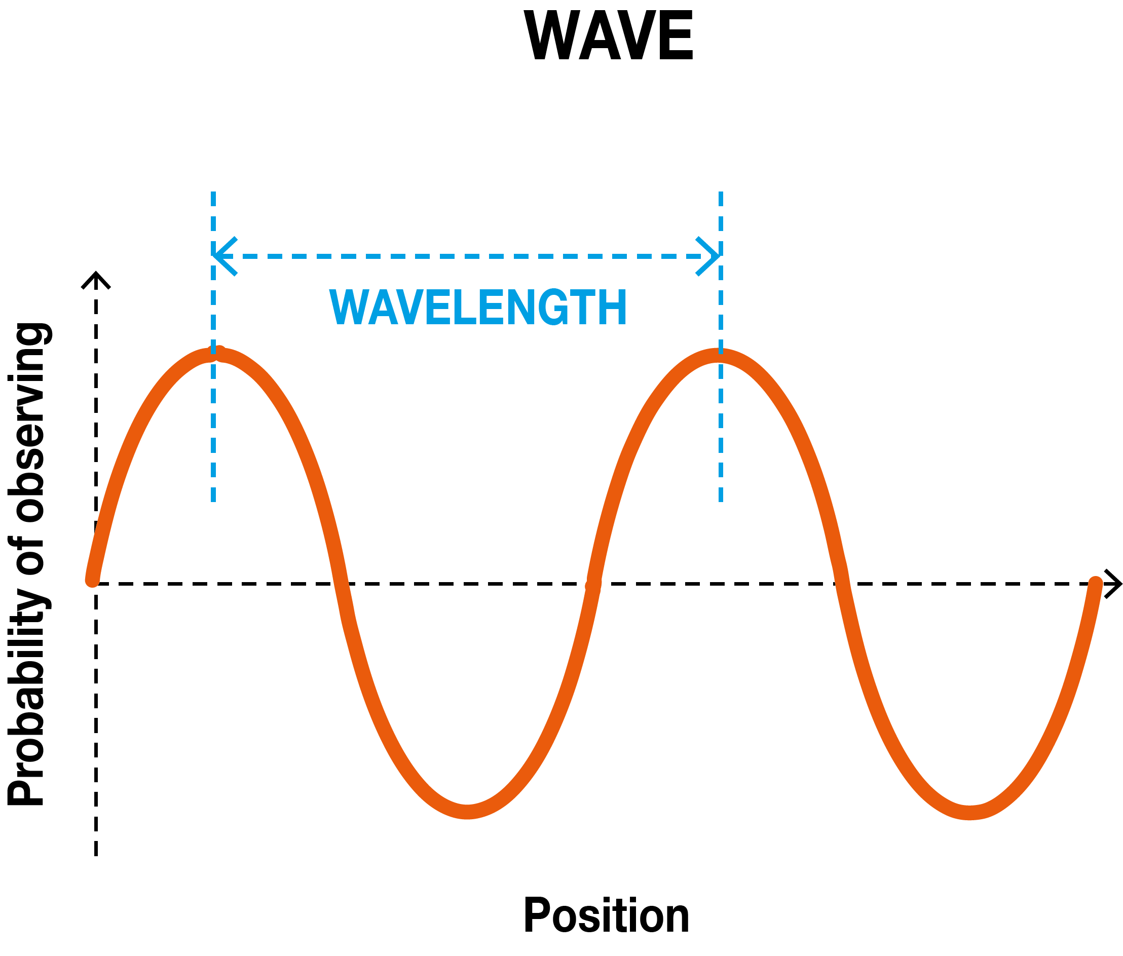 Wave graph showing a wave's position having different probabilites of being observed in a many different positions in space