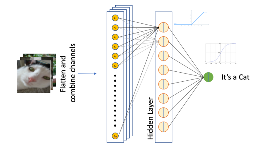 How does a neural network learn