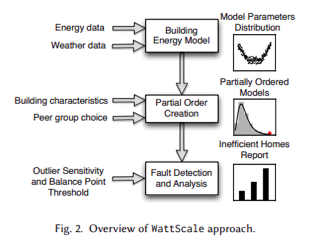 WattScale is an open source AI tool that identifies energy-wasting homes