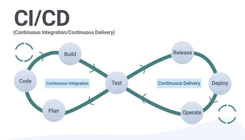 CI-CD - Continuous Integration/ Continuous Delivery