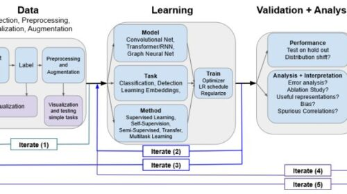 Deep learning scientific discovery