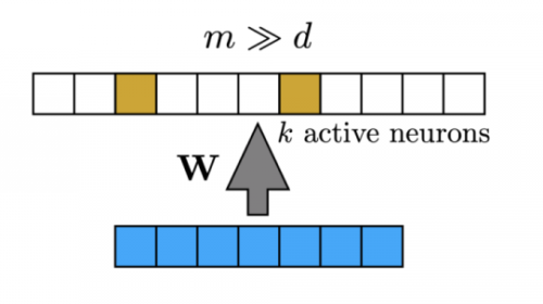 Bio-Inspired Hashing for Unsupervised Similarity Search