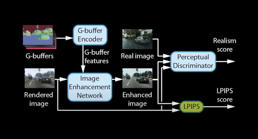 Intel deep learning photorealistic enhancement full architecture