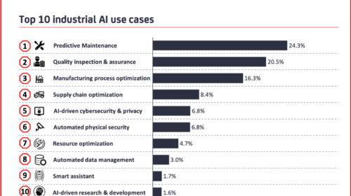 10 Industrial AI use cases