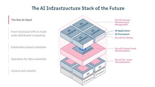 AI Stack of the Future