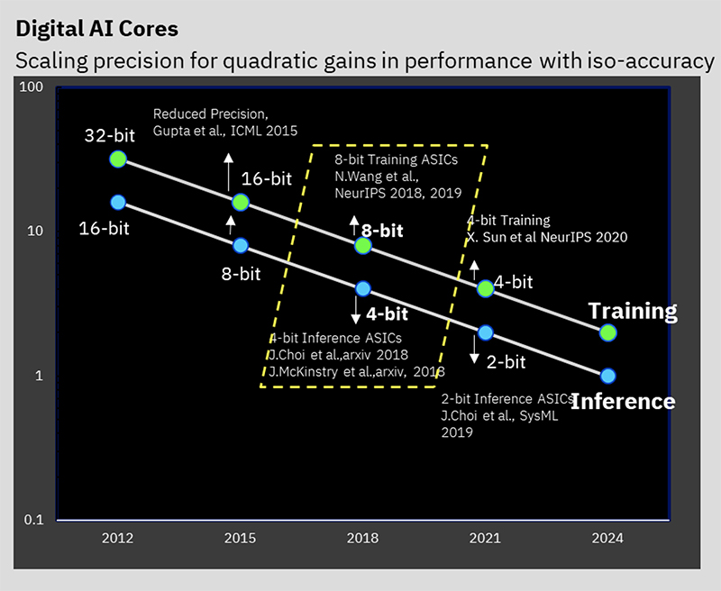 Figure 1: IBM Research leadership in reduced precision scaling for AI training and inference. Our AI chip is optimized to perform 8-bit training and 4-bit inference on a broad range of AI models without model accuracy degradation.