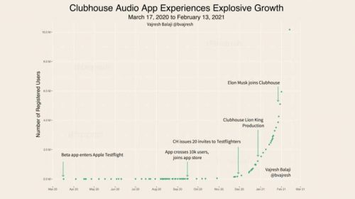 Clubhouse Audio App