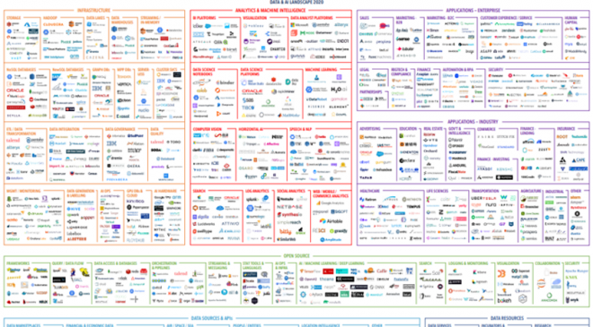 The 2020 data and AI landscape