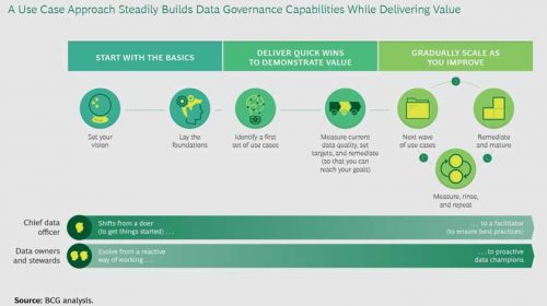 Data governance capability