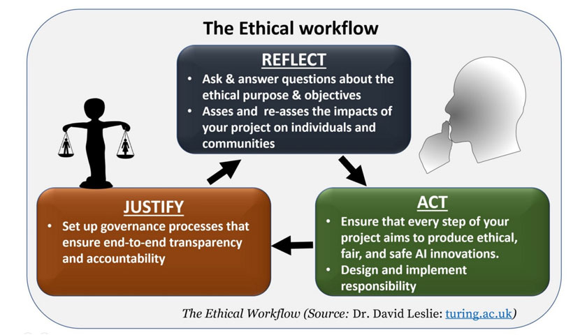 Ethical workflow
