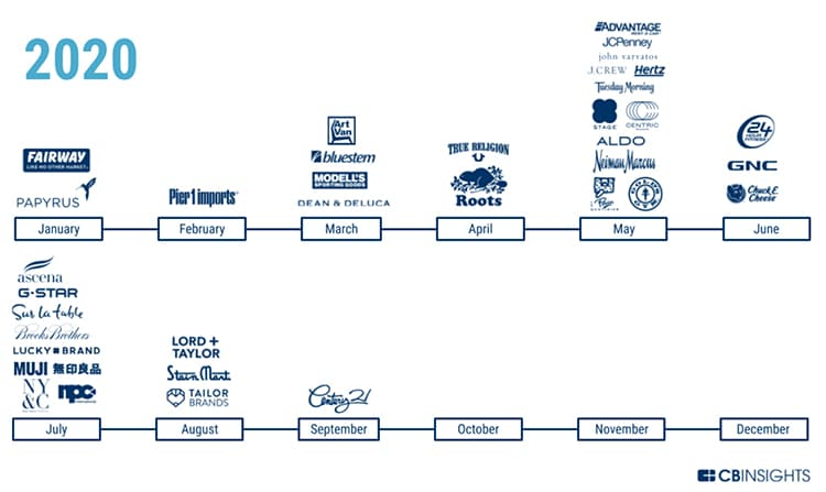 Some of the major retailers to crash and burn through the first nine months of 2020.