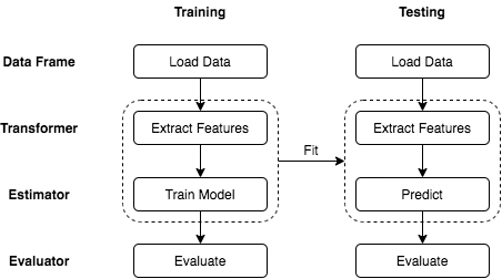 Figure 1- A sample machine learning pipeline