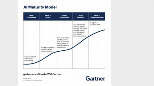 Gartner AI maturity model