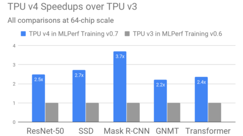 Google claims its new TPUs are 2.7 times faster than the previous generation