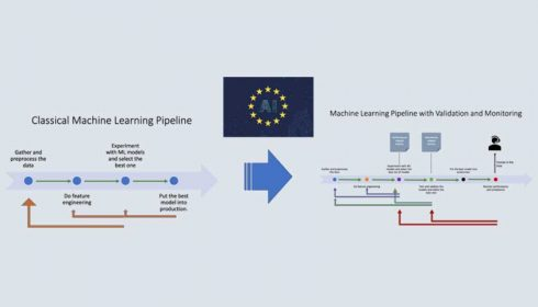 ML pipeline validation and monitoring