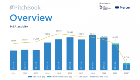 Pitchbook report