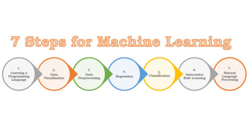 7 Steps for Machine Learning