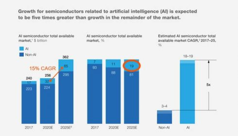 Semiconductor market growth
