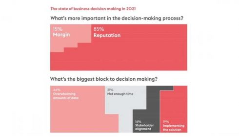 State of decisions 2021 infographic