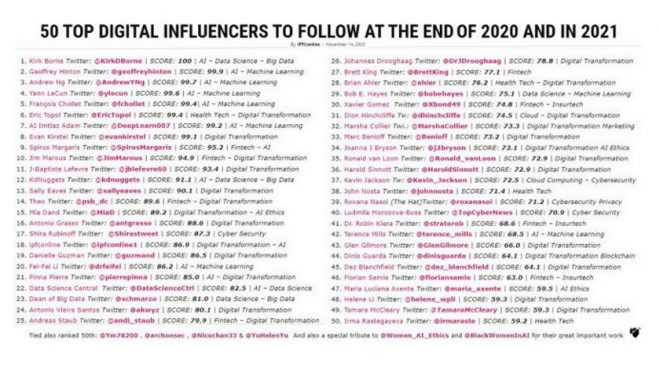 List of 50 top Global Digital Influencers to follow on Twitter in 2021