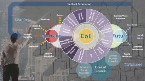 Center of Excellence, CoE endless possibilities