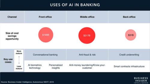Uses of AI in Banking