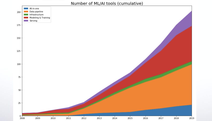 200 machine learning tools
